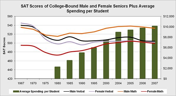 The average SAT scores of College bound seniors separated by percentile and subject compared with the average spending per student.